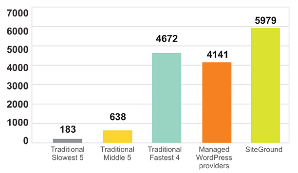 Wordpress Loads Faster